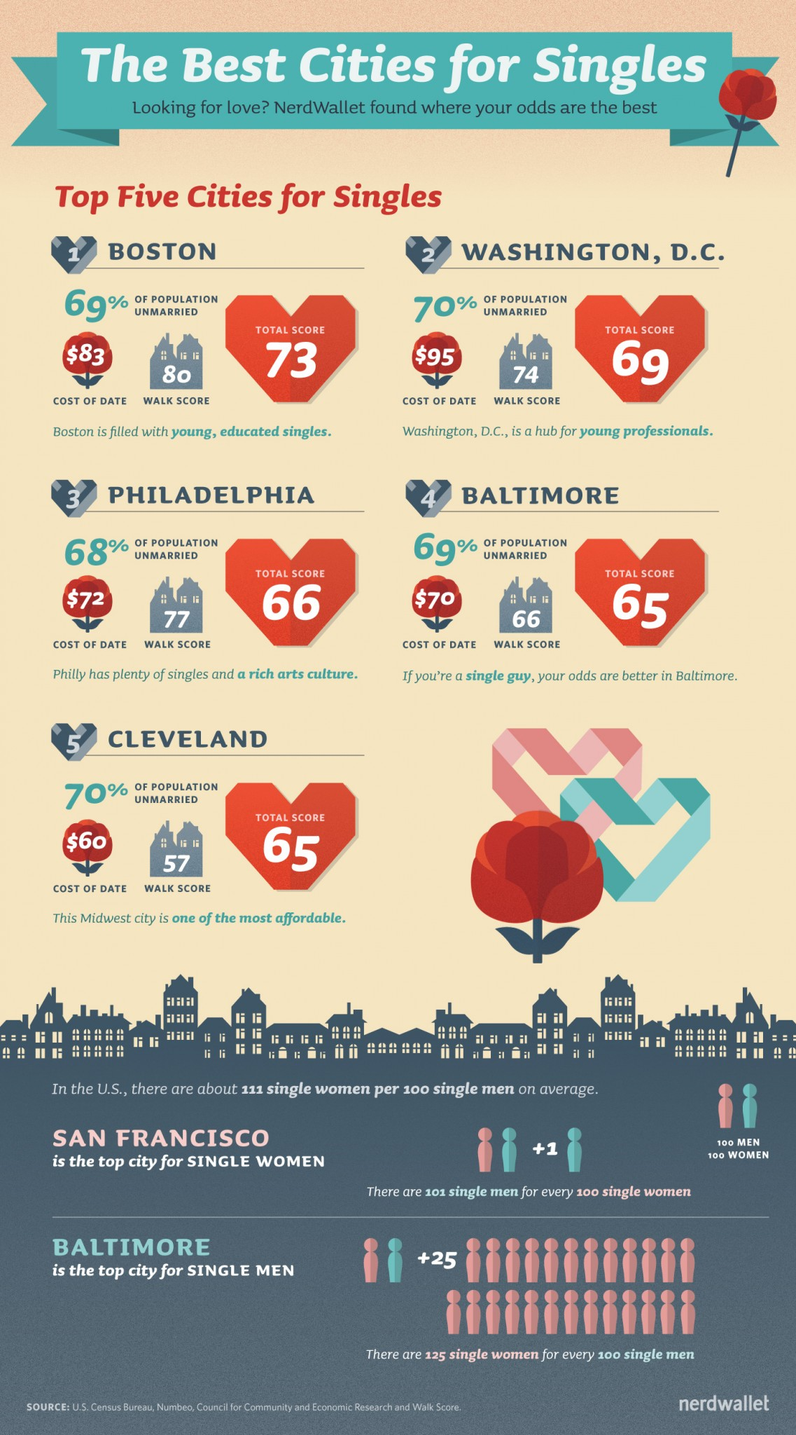 Best Cities for Singles
