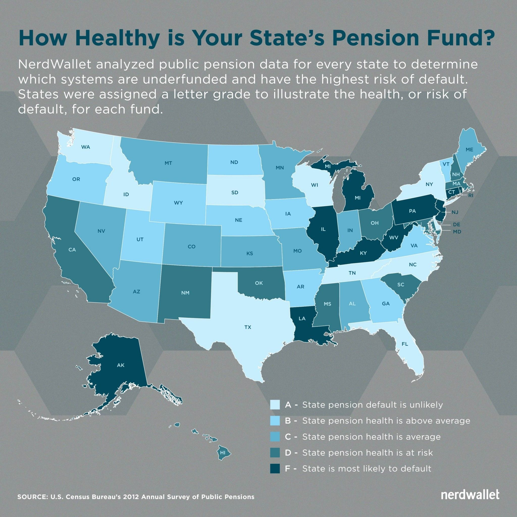 America is Facing a Pension Time Bomb