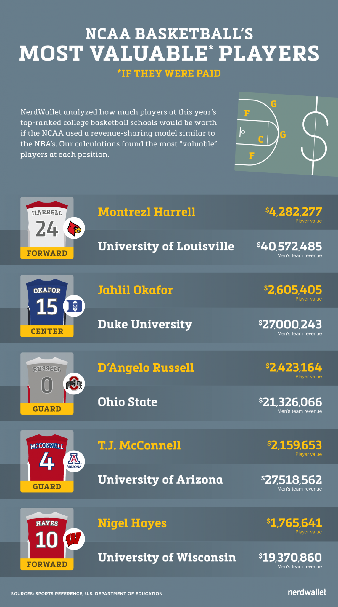 March Madness? Top NCAA Players Worth $488,000