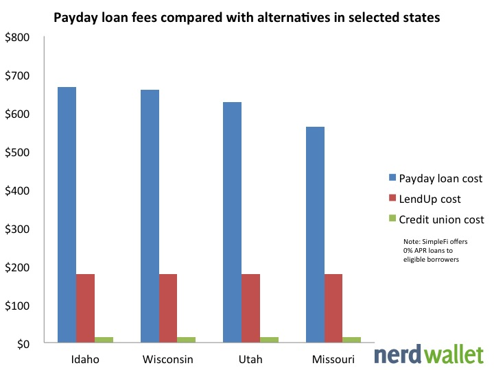 Personal Loans Offer Alternative to Payday Loans