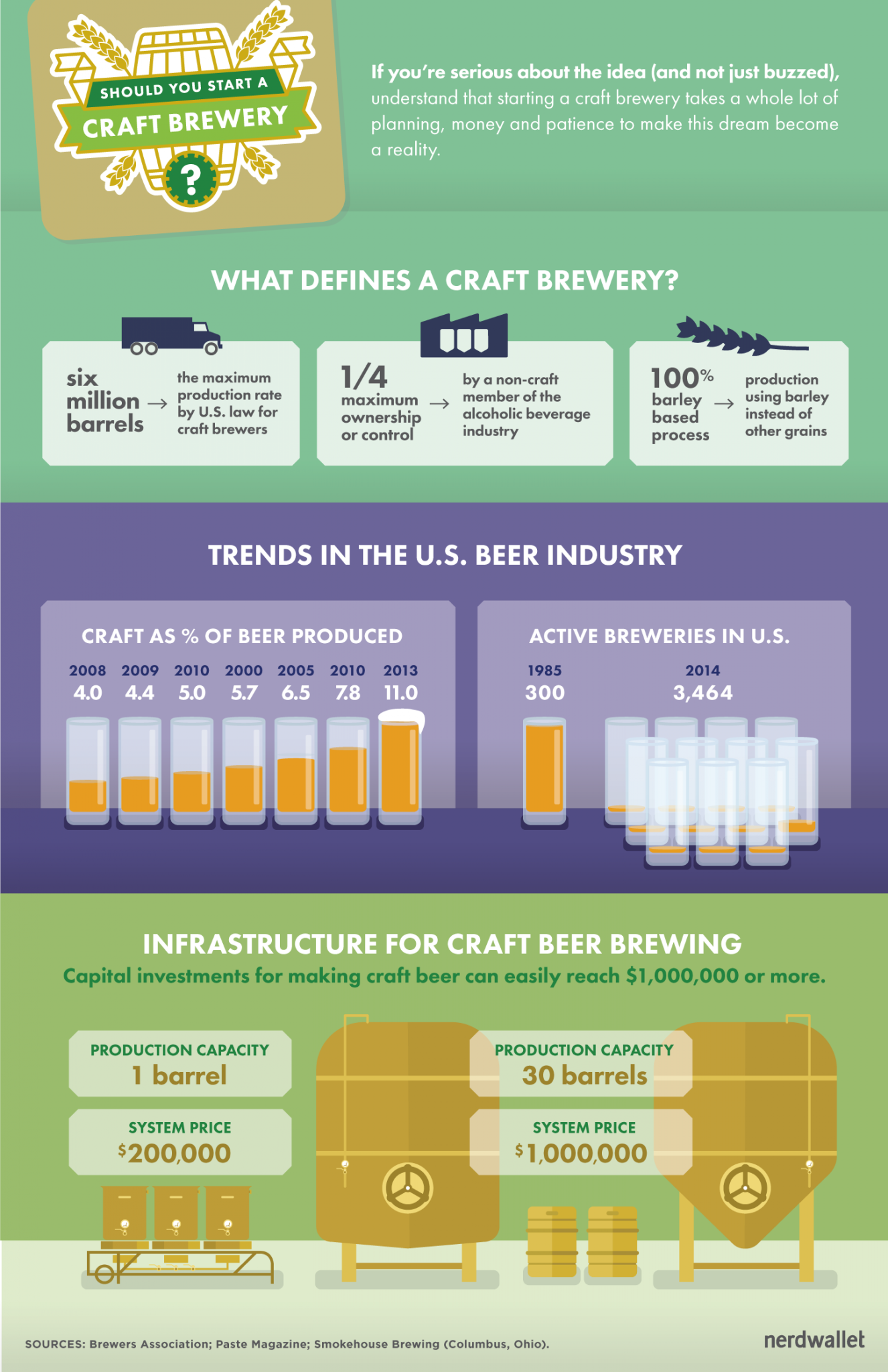 how to start a craft brewery nerdwallet
