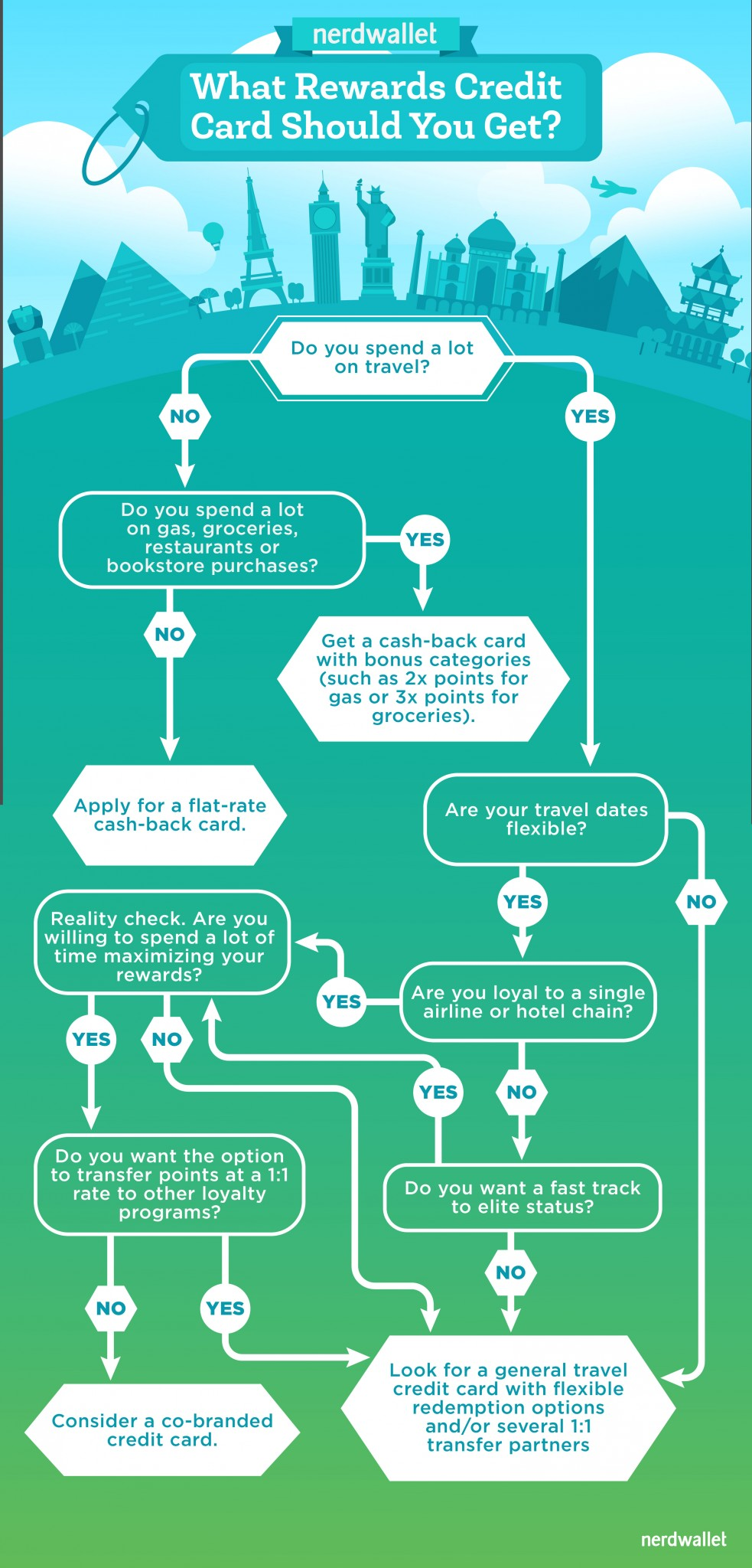Flowchart: Find the Right Rewards Credit Card