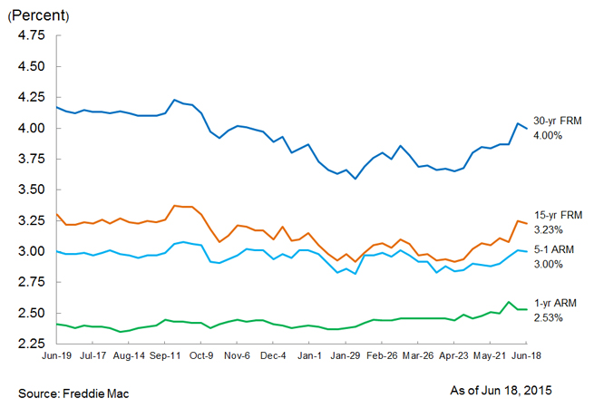 Mortgage Market Round-Up: Interest Rates [June 18, 2015]