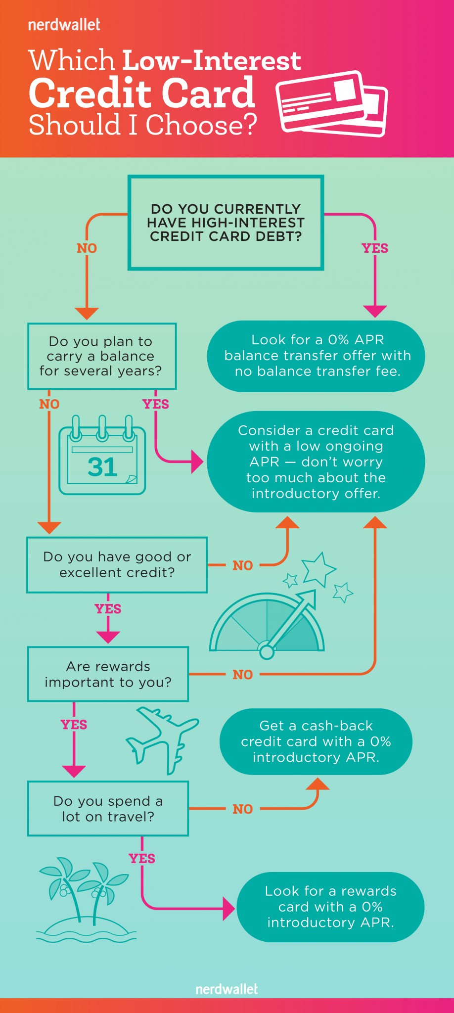 Find the right low interest credit card flowchart nerdwallet when a low interest credit card makes sense nvjuhfo Gallery