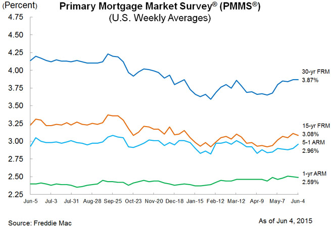 Mortgage Market Round-Up: Interest Rates