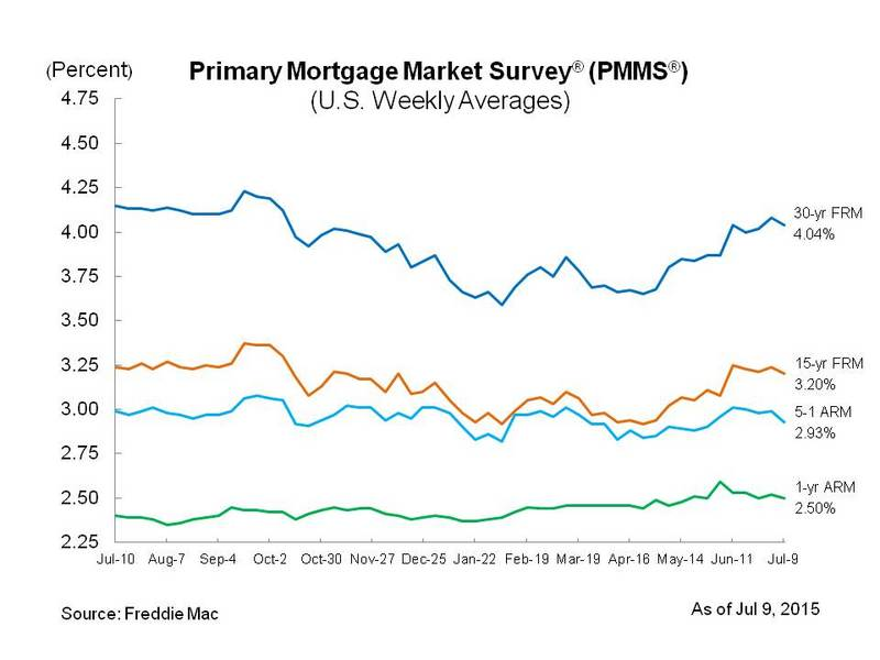 mortgage rate roundup