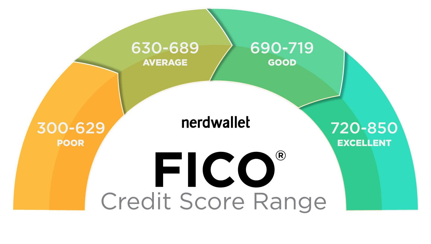 FICO score graphic