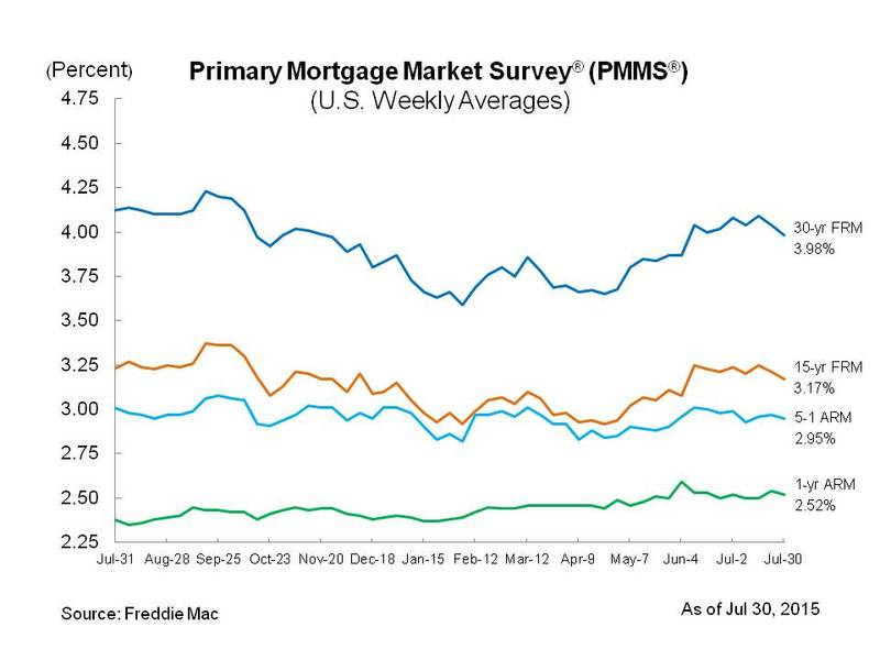 Mortgage Rates Dip Below 4%; Home Ownership Falls to 35-Year Low