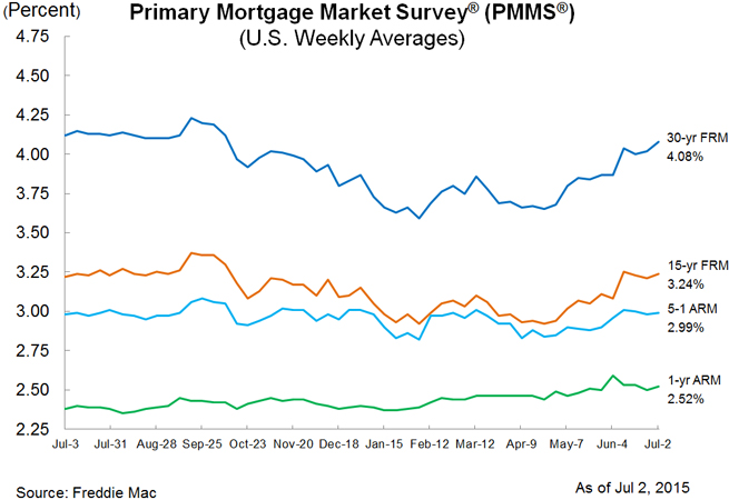 Mortgage Rates Hit 2015 Highs as Homebuyers Take a Breather