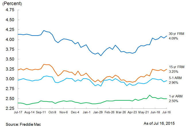Refi Applications Recover as Mortgage Rates Rise