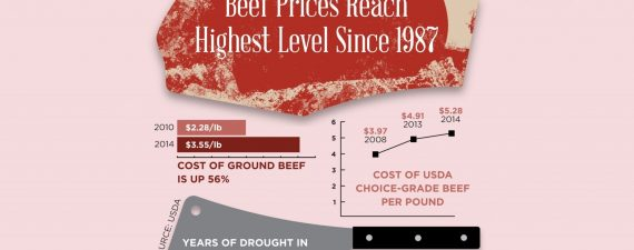 Forget 'Where's the Beef?'—Look How Much It Is