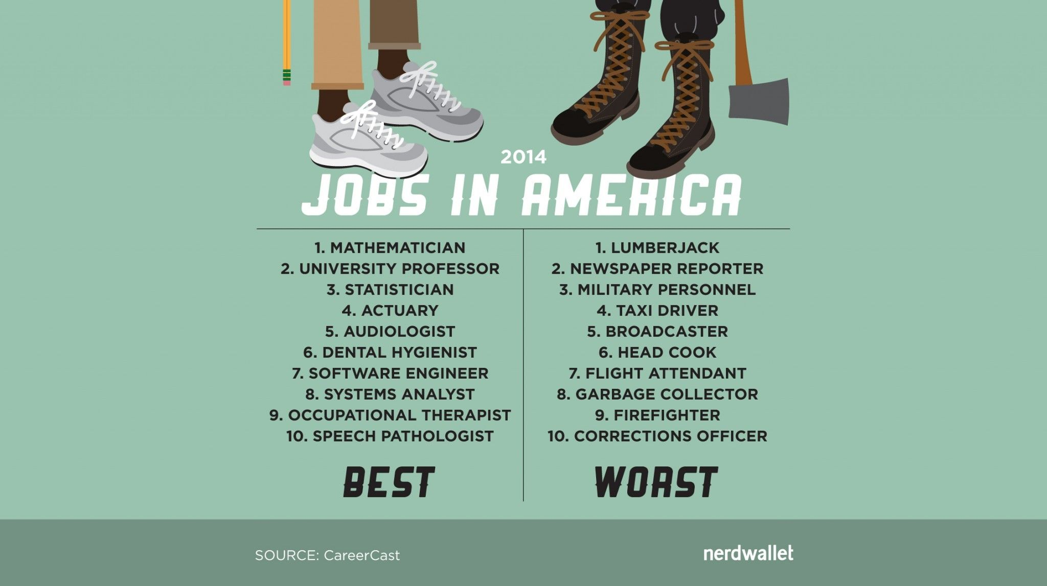 the best and worst jobs in america are nerdwallet