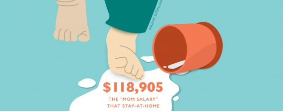 The Cost of Motherhood? Nearly $250