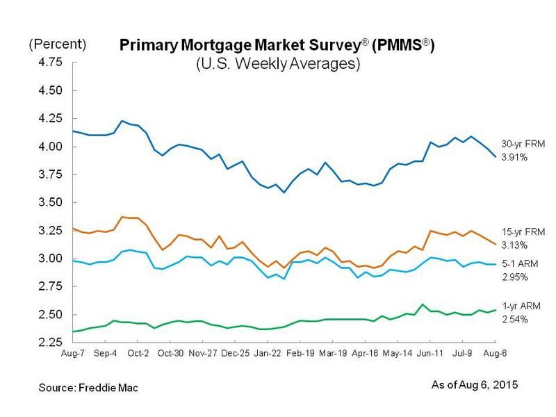 mortgage market roundup