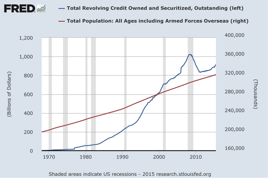 Revolving Debt and Population