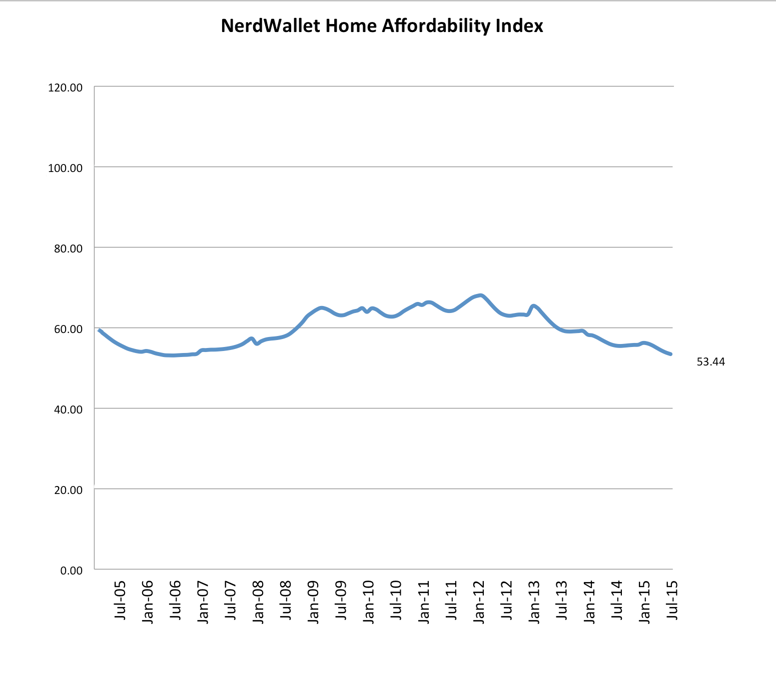 The Home Affordability Challenge: What's Really Behind Rising Home Prices