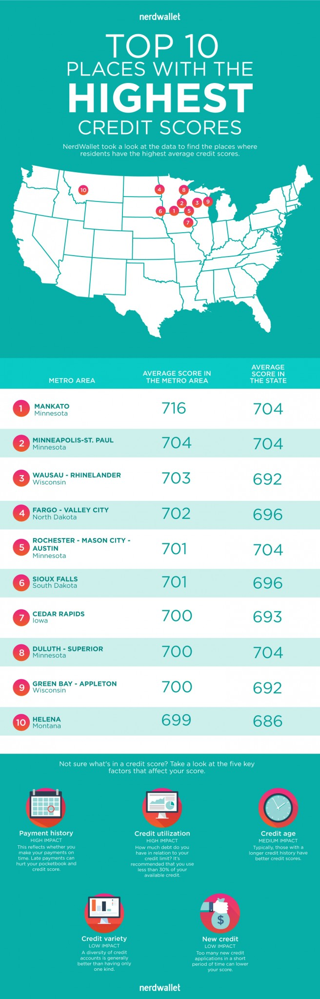 620 Credit Score >> Credit Scores Across America - NerdWallet