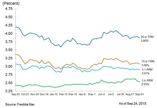 Mortgage rates, Sept. 27, 2015