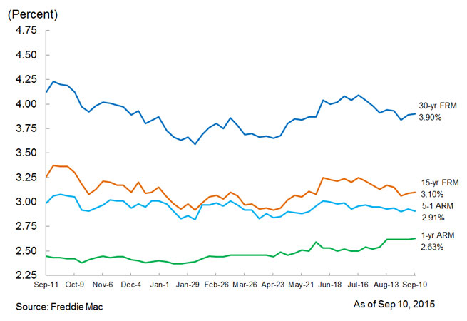 mortgage rates september 10