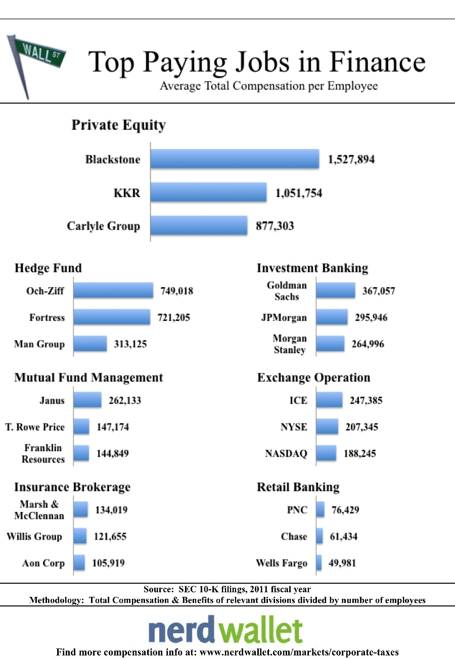 Top Paying Finance Jobs