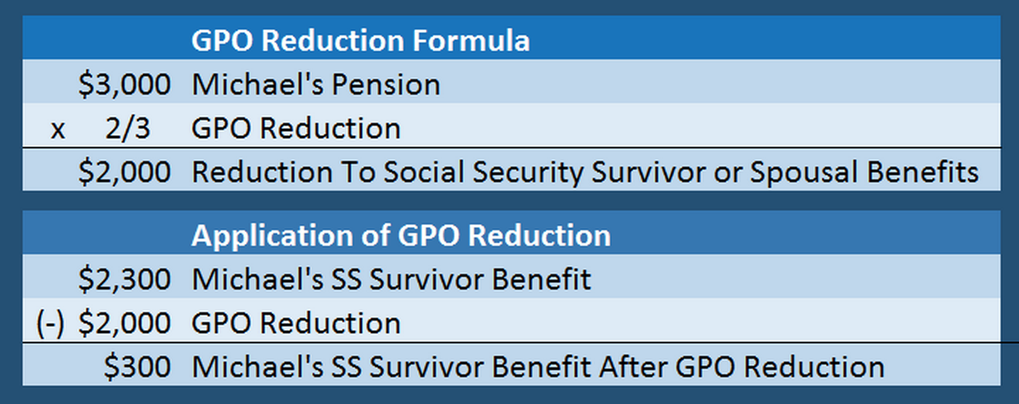 GPOreduction