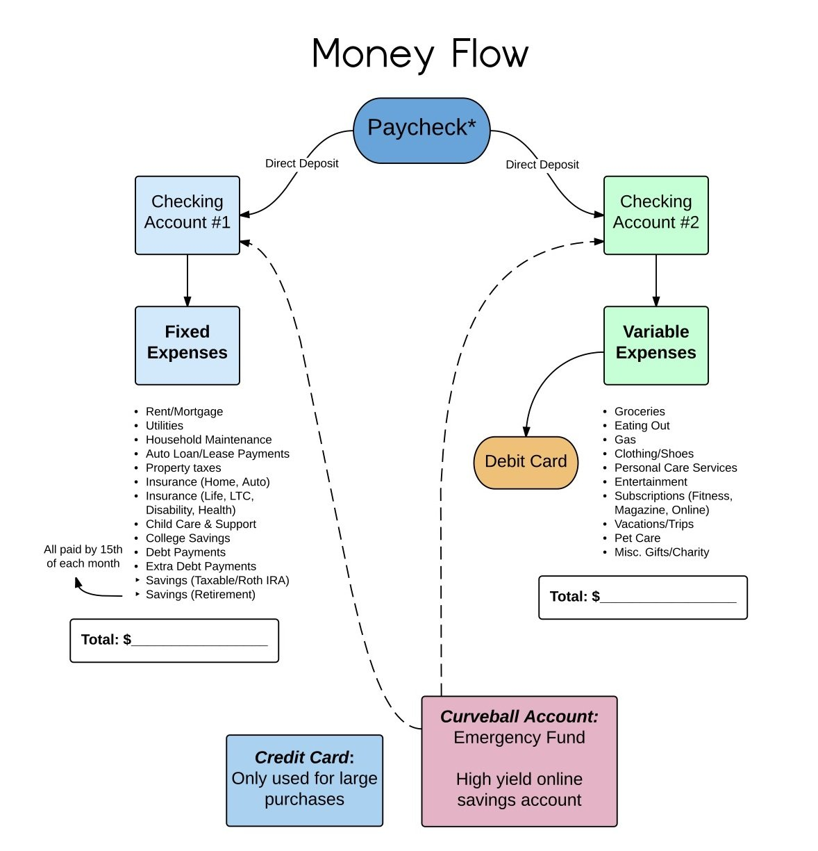 A smart system to track your money flow nerdwallet money flow chart geenschuldenfo Choice Image