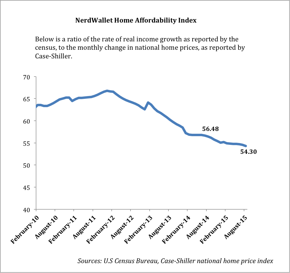 NerdWallet Home Affordability AUg 2015