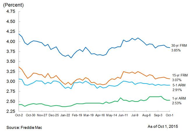 Mortgage Market Roundup, Oct. 1, 2015