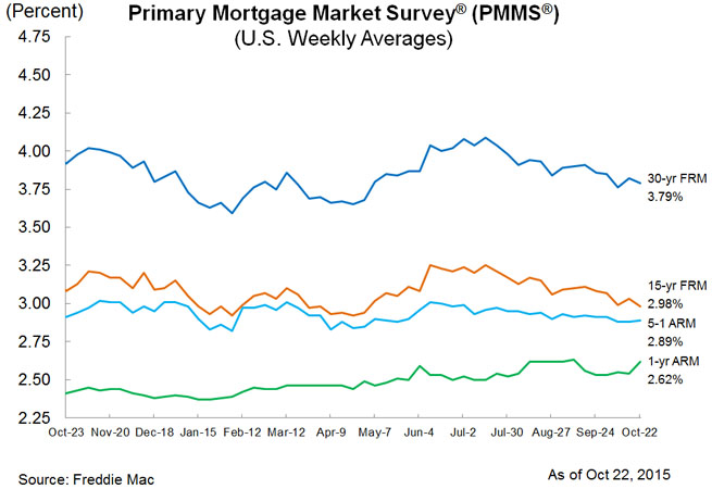 mortgage roundup chart october 22