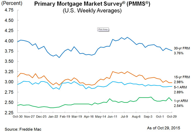 mortgage roundup chart october 29