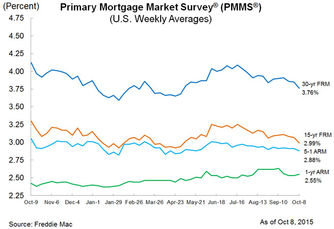 mortgage roundup chart