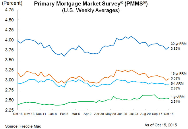 Mortgage Market Roundup, Oct. 15, 2015