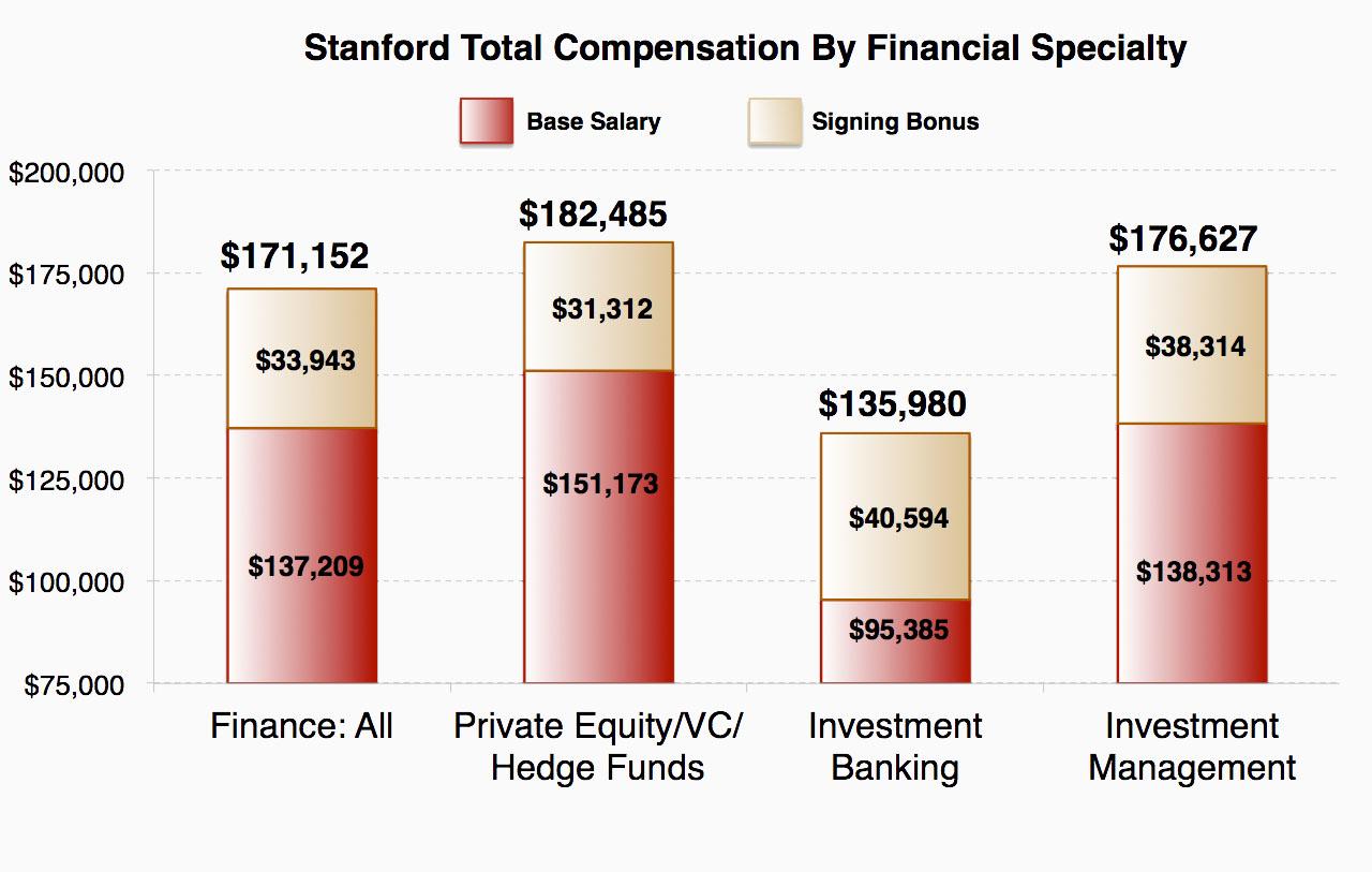 Stanford Finance