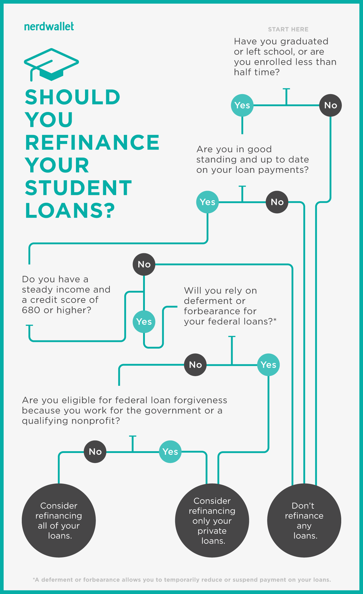 Infographic: should you refinance your student loans?