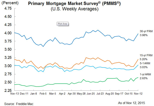 Mortgage Rates 11-12-2015