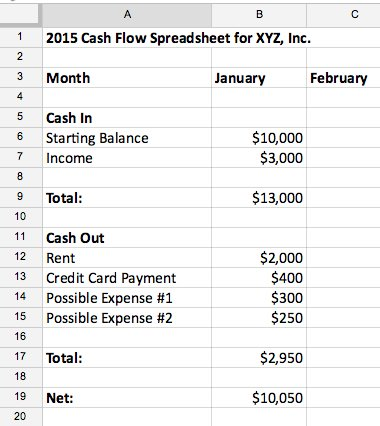 How to Calculate Business Cash Flow - NerdWallet