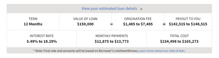 Funding Circle business loan application: the estimate
