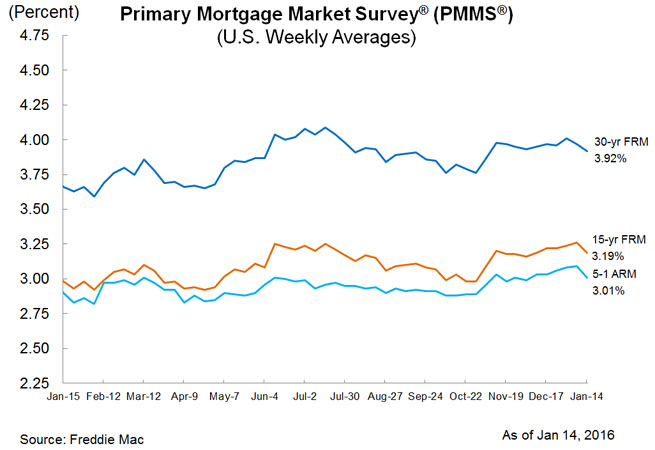Freddie Mac Mortgage Rates Survey Jan. 14, 2016