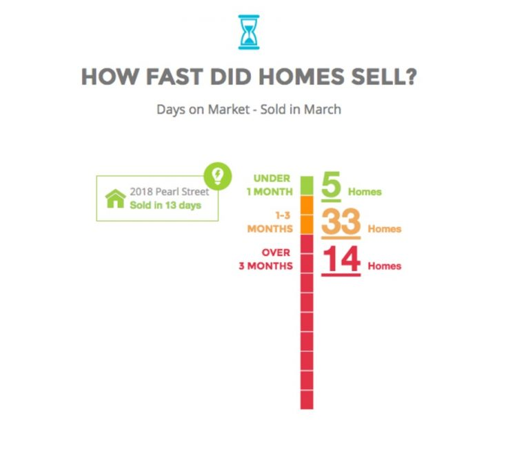 How fast did homes sell