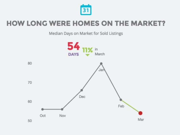 How long were homes on the market?