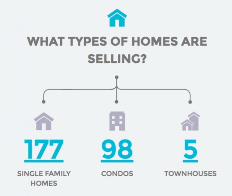 Long Beach What types of homes are selling