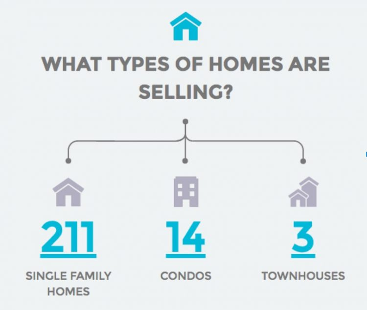 Riverside What types of homes are selling