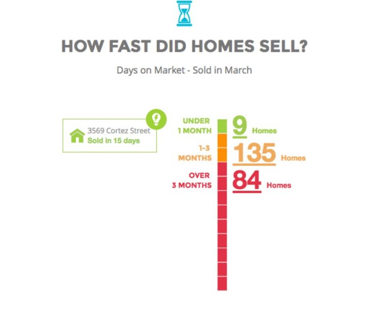 Riverside how fast did homes sell