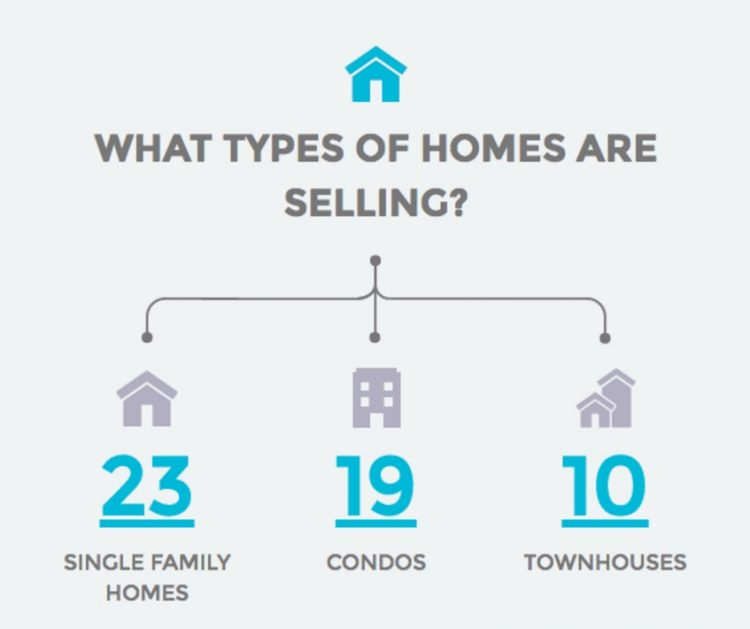What types of homes are selling