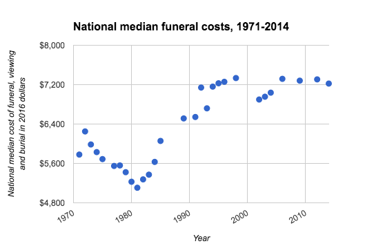 high cost of a funeral Just a bit of homework could save you thousands on funeral expenses.