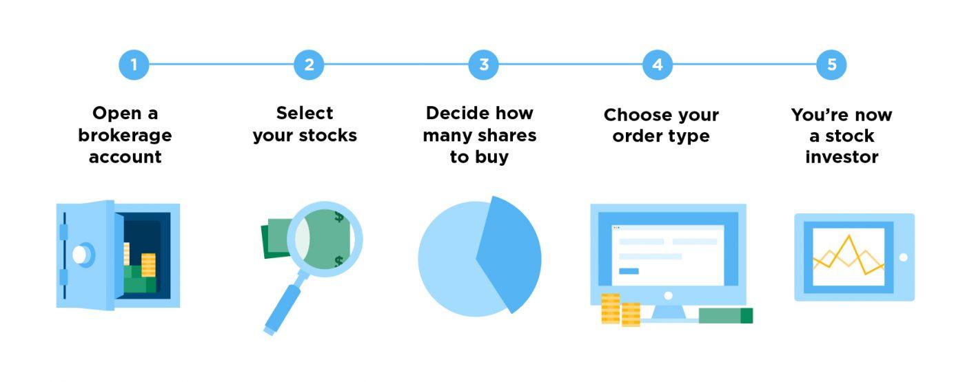 كيفية شراء الأوراق المالية تعليمات خطوة بخطوة للمبتدئين