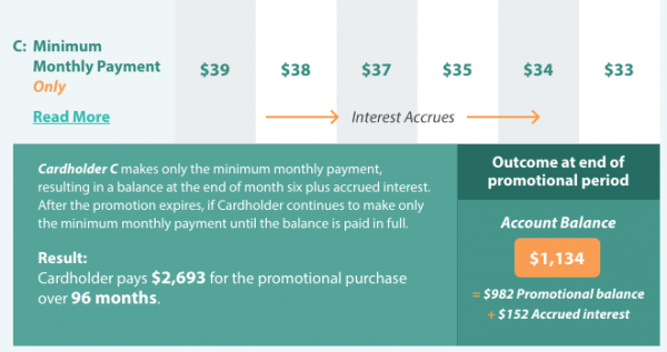 CareCredit payment chart