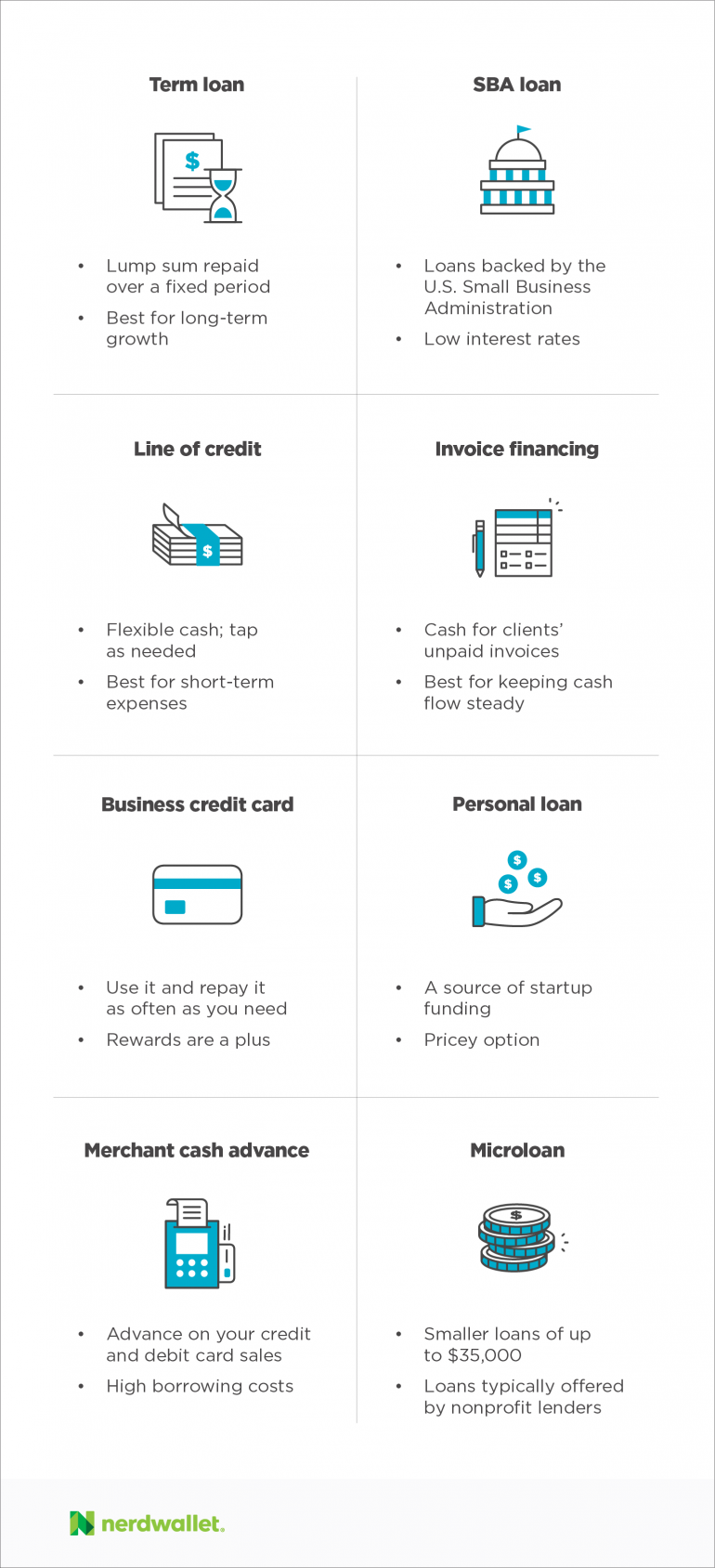 How to get a small business loan in 5 steps nerdwallet small business financing in simple terms reheart Image collections