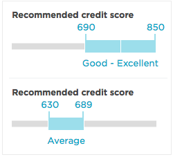 NerdWallet credit score gauge