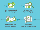 How-to-Get-a-Mortgage-infographic